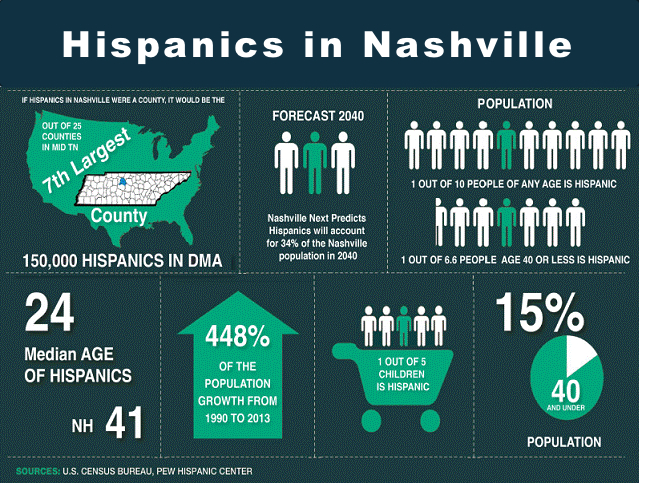 Hispanic population in Nashville